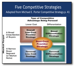 Which Competitive Strategy?